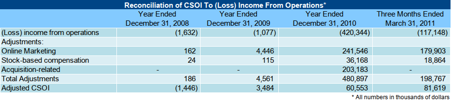 Reconciliation of CSOI To Income From Operations