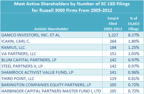 Most Active Shareholders