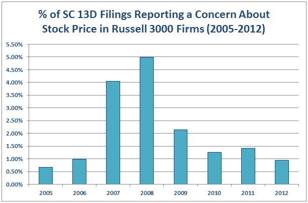 Filings Reporting Concerns About Stock Price