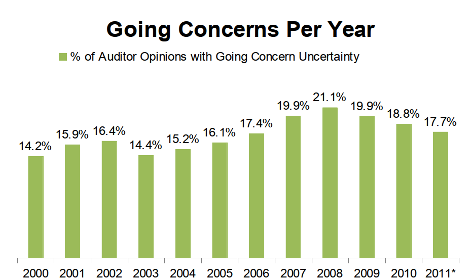 Going Concerns Per Year