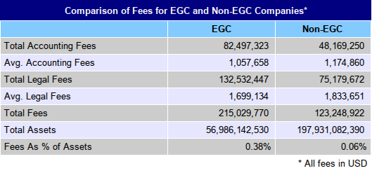 EGC vs. non-EGC fees