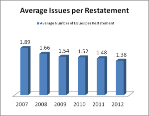 Average Issues Per Restatement