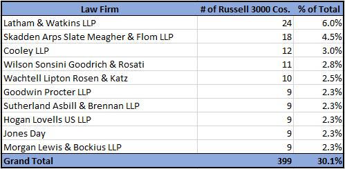 Comment Letter Law Firms 111