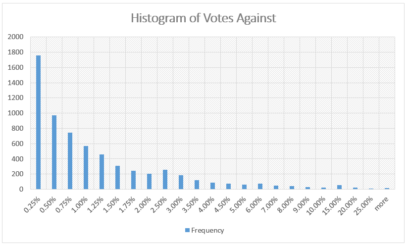 Histogram of Votes Against