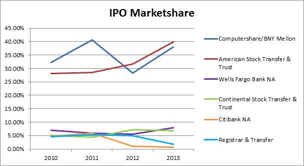 IPO Marketshare 2013