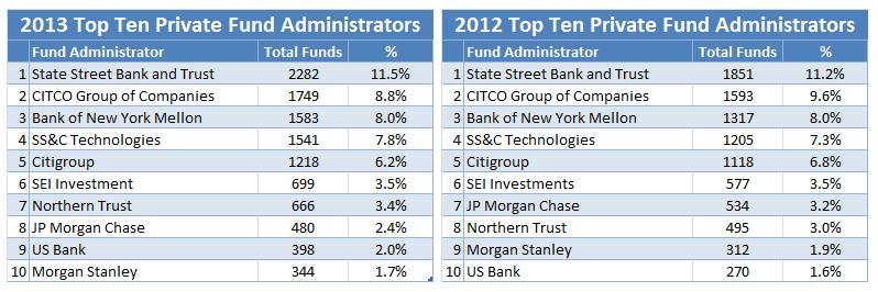 RIA 2013 Table5