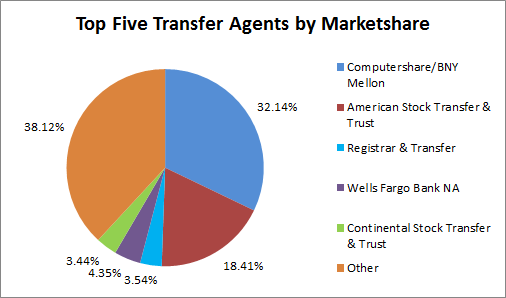 Top 5 TA by Marketshare 2013