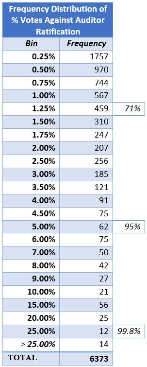Votes Against Chart