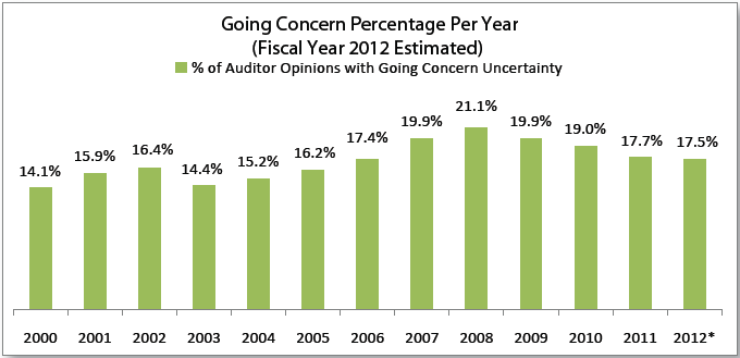 Going Concern Percentages