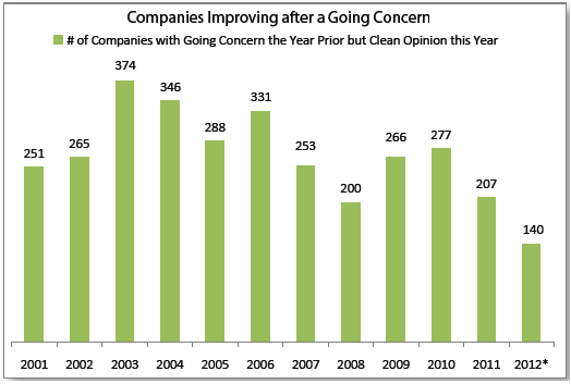 Improved Companies