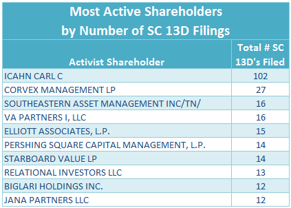 Most Active Shareholders--13D Activist Fund