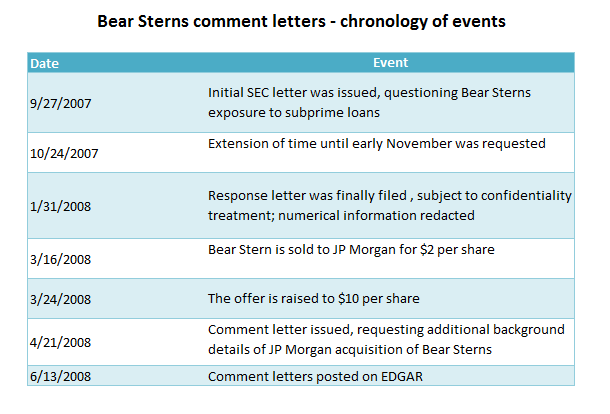 SEC Comment Letters: Good Question, Let me Think About It | Audit ...