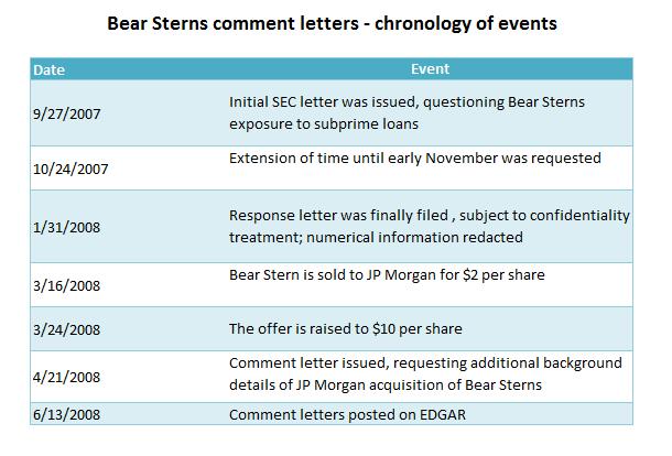 SEC Comment Letters: Good Question, Let me Think About It | Audit ...