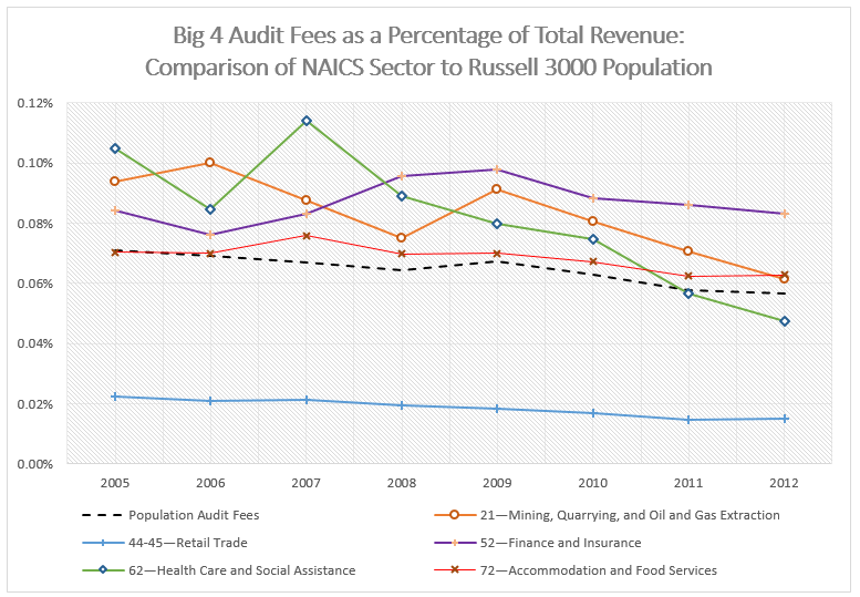 Analysis of Audit Fees by Industry Sector | Audit Analytics