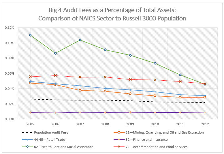 Table 2 - Big 4 Audit Fees Over Assets by Industry