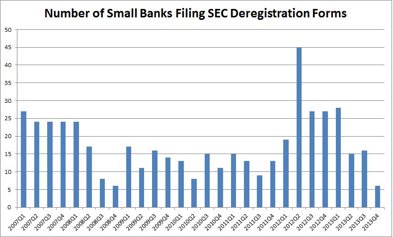 Small Bank JOBS Act