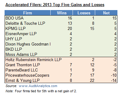AF 2013 Wins and Losses
