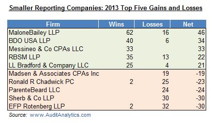 SRC 2013 Wins and Losses