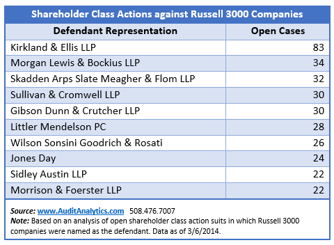 Class Action Defendants Top 10