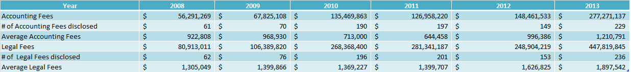 IPO Fees 2013 correct