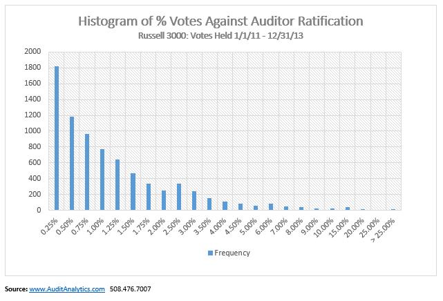 Chart 2 Auditor Ratification April 2014