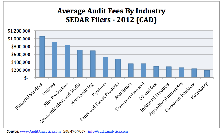 SEDAR Audit Fees 1 copy