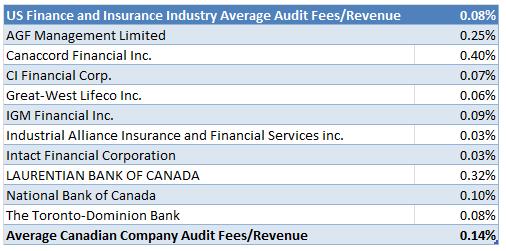 SEDAR fee blog table