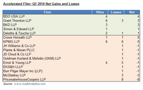 AF Q1 14 Wins and Losses