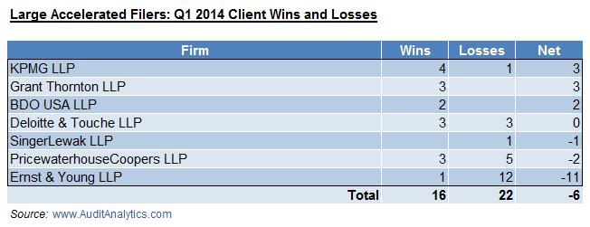 LAF Q1 14 Wins and Losses
