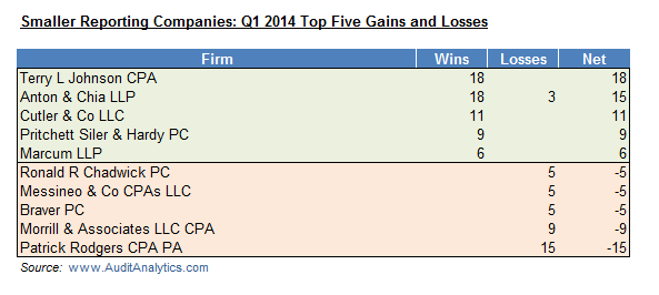 SRC Q1 14 Wins and Losses