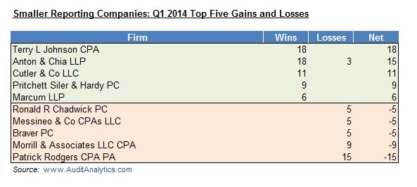 SRC Q1 14 Wins and Losses