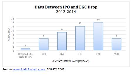 EGC Status IPO copy
