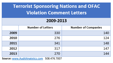 Terrorist Sponsoring Nation Comment Letters