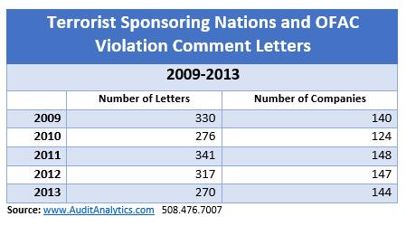 Terrorist Sponsoring Nation Comment Letters