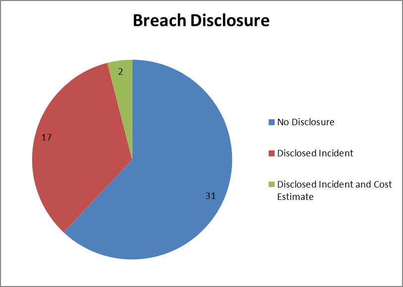 Breach Disclosure