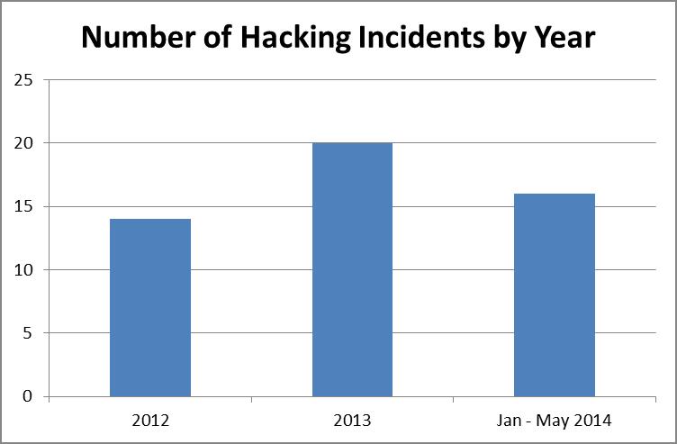 Hacks per Year