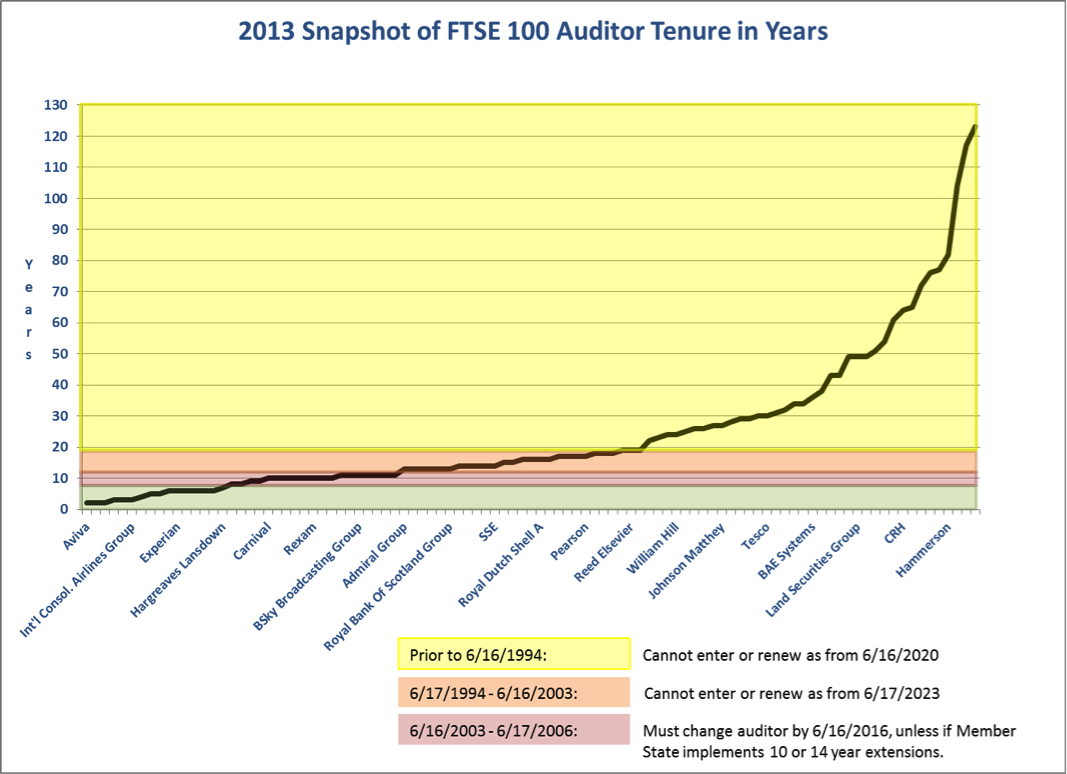 Auditor Tenure FTSE 100 EU-EAA