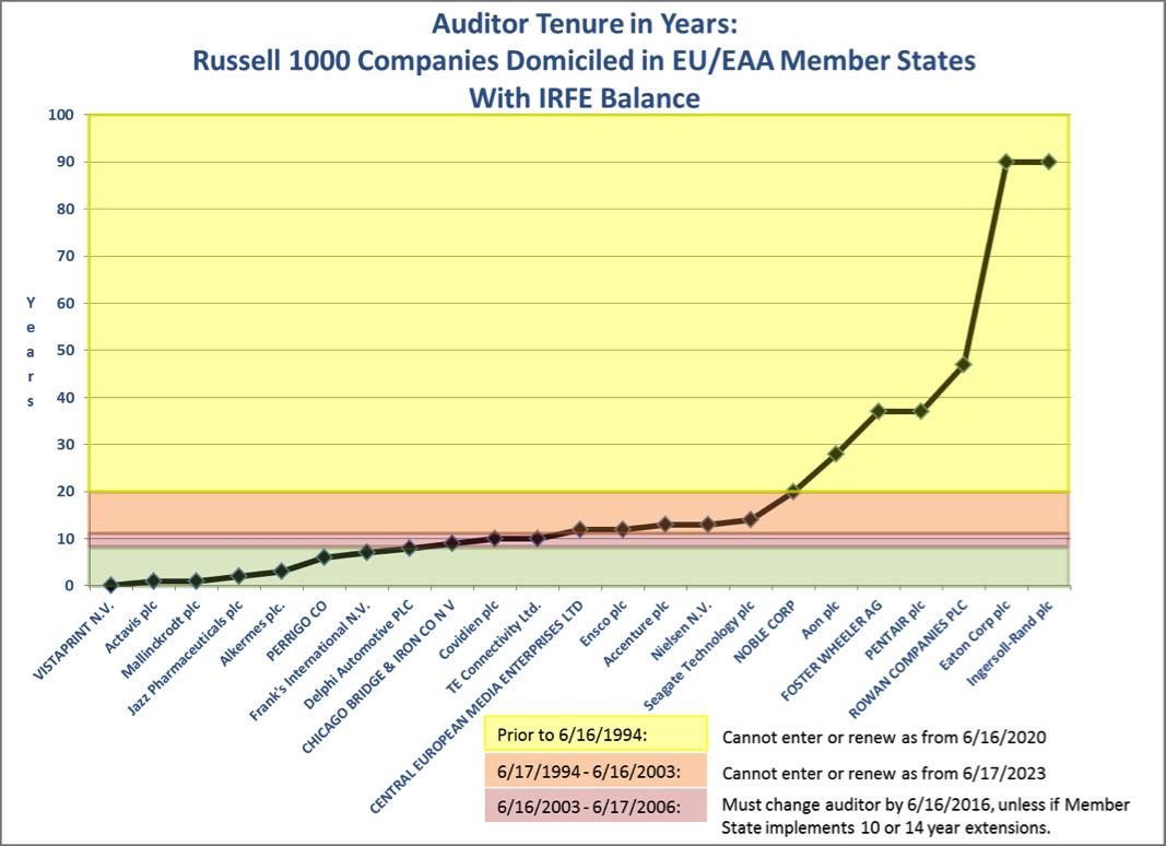 Auditor Tenure R1000 EU-EAA
