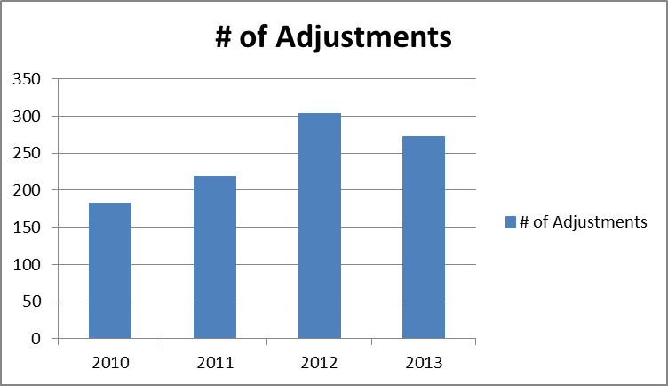 OpA graph