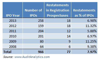 Registration Statement Restatements