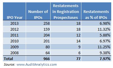 Registration Statement Restatements