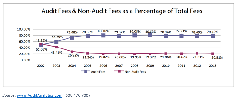 Audit Fees 2013 Update