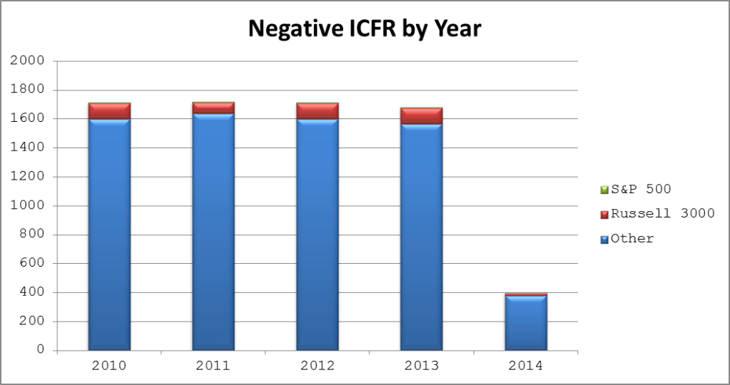 Negative ICFR by Year