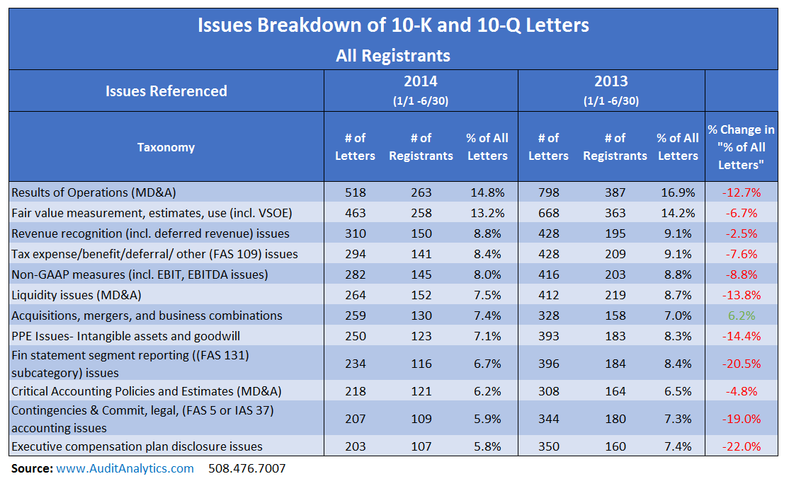 2014_Issues Breakdown_Table 1