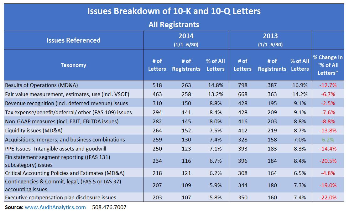 2014_Issues Breakdown_Table 1