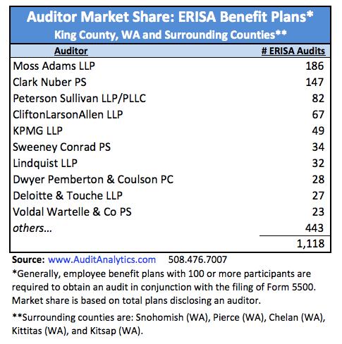 King County_ERISA Market Share copy
