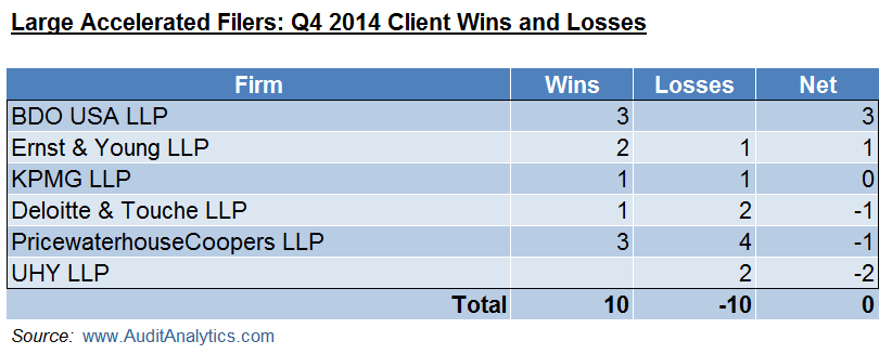LAF Q4 14 Wins and Losses