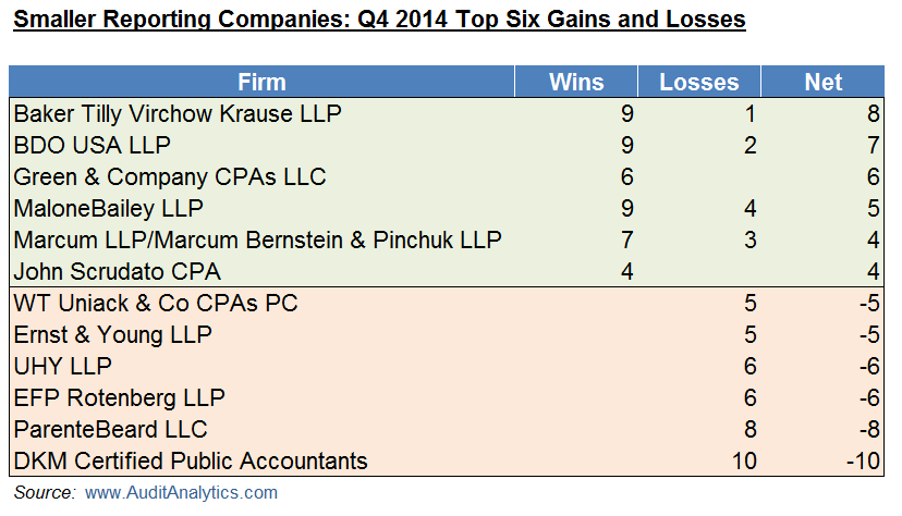 SRC Q4 14 Wins and Losses