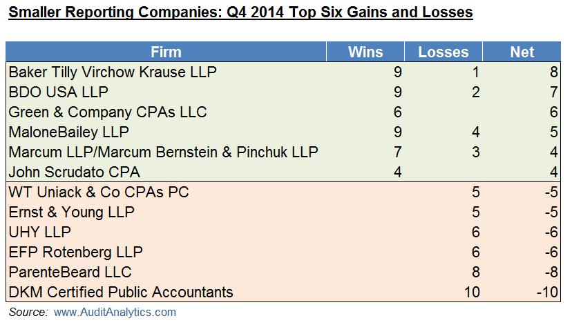 SRC Q4 14 Wins and Losses