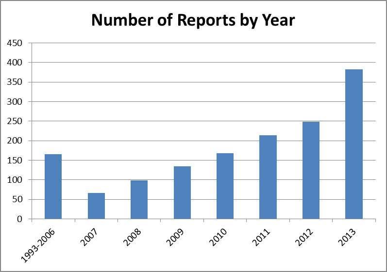 ESG Reports per year
